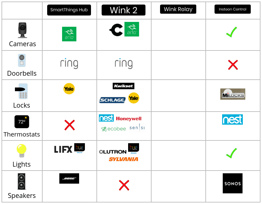 Wink Hub 2 Compatible Devices List Smartthings Vs Wink Vs