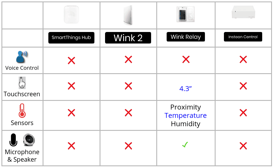 SmartThings vs Wink vs Wink Relay vs Insteon Central- Which Smart
